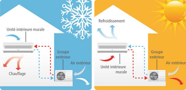 Nos produits chauffage et climatisation r versible - Pompe a chaleur air air reversible ...